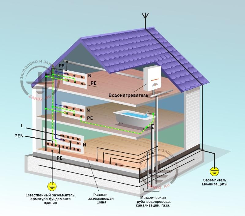 Система уравнивания потенциалов в жилом доме