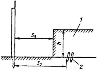 Рис. 1. Отдельно стоящий стержневой молниеотвод: 1 — защищаемый объект; 2 — металлические коммуникации