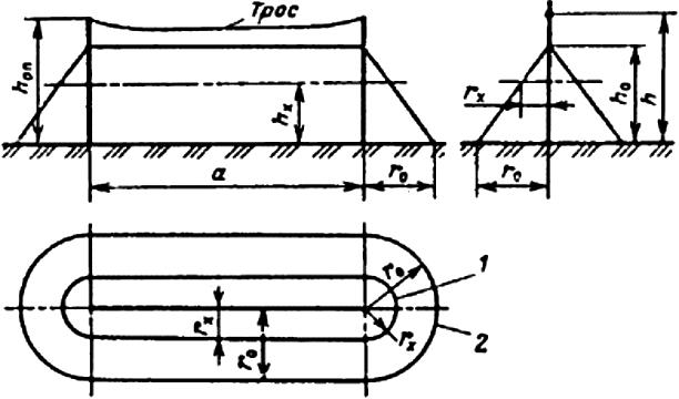Рис. П3.5. Зона защиты одиночного тросового молниеотвода. Обозначения те же, что и на рис. П3.1