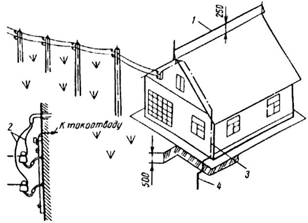 Рис. П4.9. Молниезащита сельского дома тросовым молниеотводом, установленным на крыше: