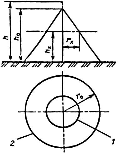 Рис. П3.1. Зона защиты одиночного стержневого молниеотвода: I — граница зоны защиты на уровне hx, 2 -то же на уровне земли