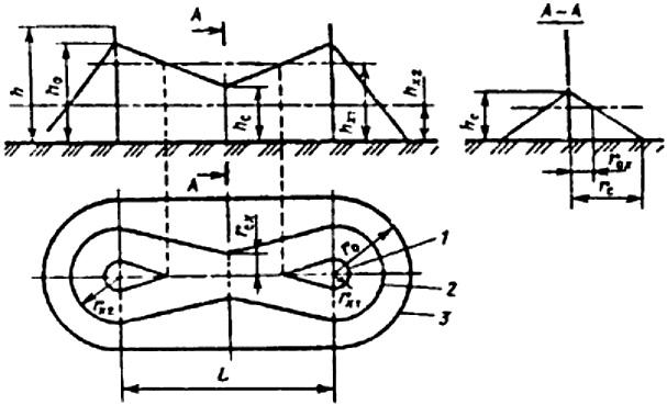 Рис. П3.2. Зона защиты двойного стержневого молниеотвода: 1 — граница зоны защиты на уровне hx1; 2 -то же на уровне hx2, 3 -то же на уровне земли