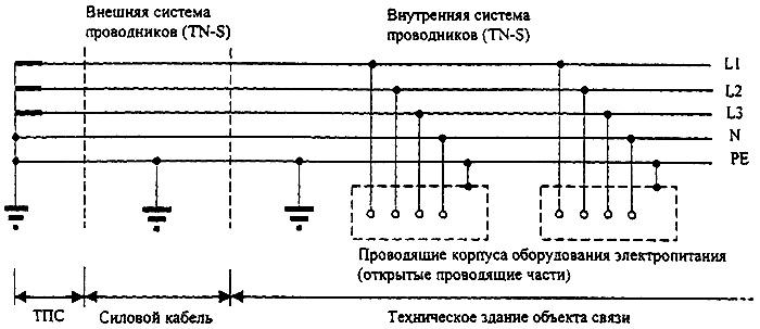 Рисунок 16 - система TN-S заземления электропитающей сети переменного тока для аппаратуры ВОЛП