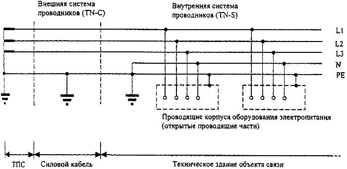 Рисунок 17 - Система TN-C заземления электропитающей сети переменного тока для аппаратуры ВОЛП