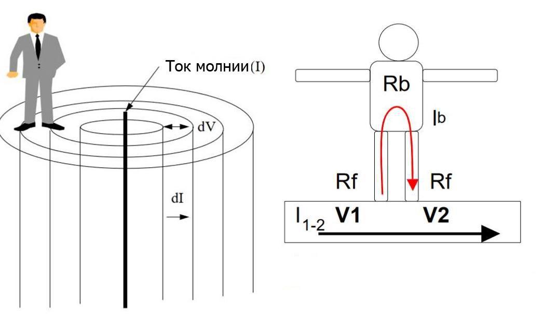 модель распространения шагового напряжения