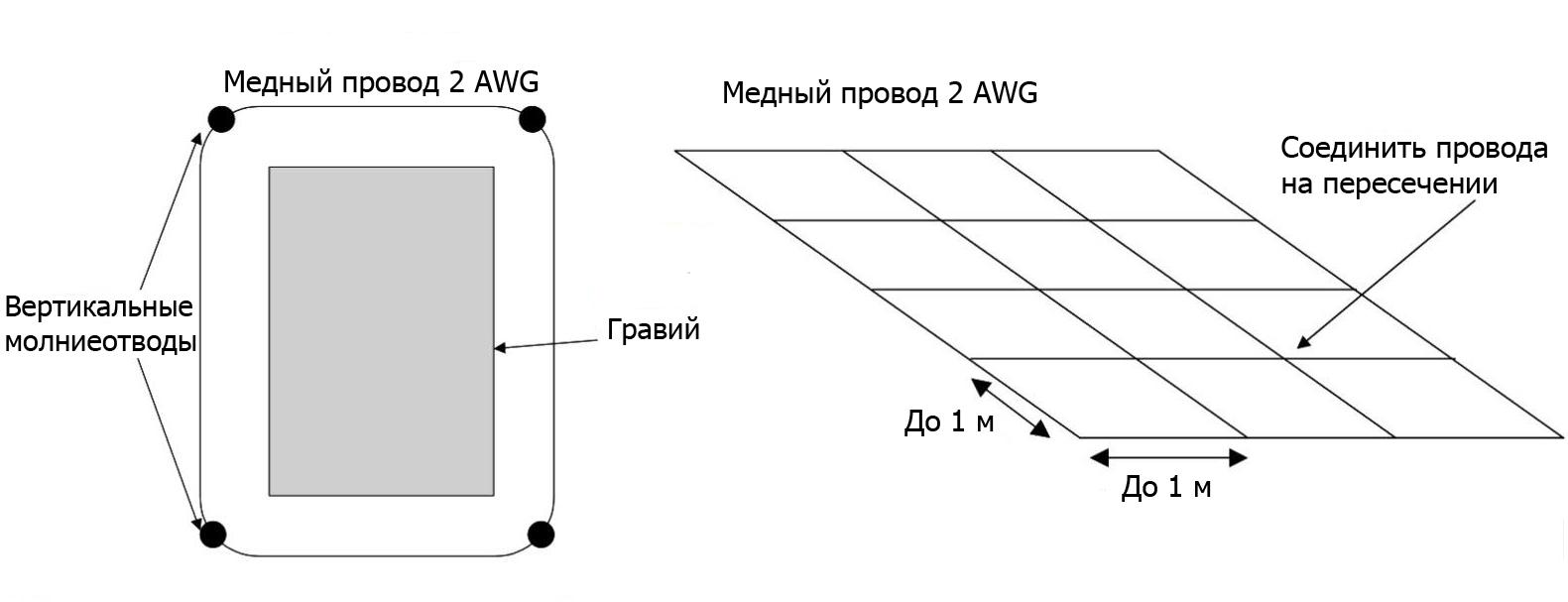 Схемы конструкции и расположения молниезащиты с элементами (сеткой), рассеивающими ток